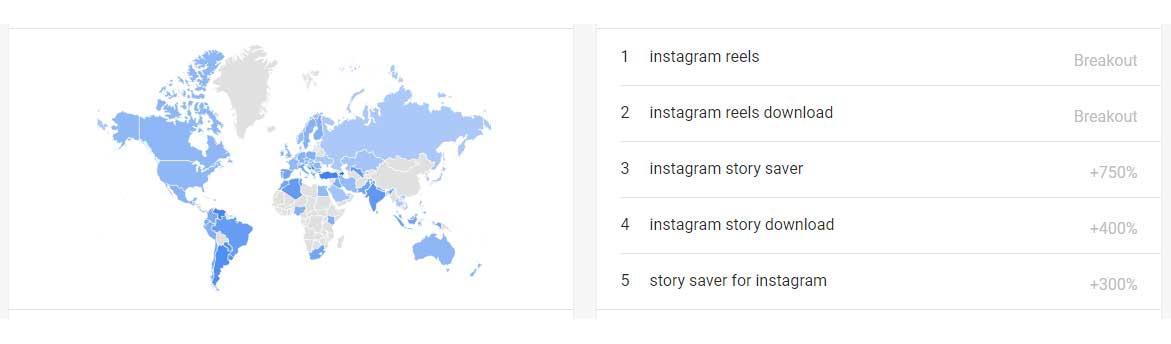 مقایسه علاقمندی ها در پلتفرم های شبکه های اجتماعی